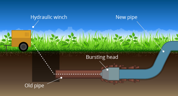 trenchless sewer pipe bursting